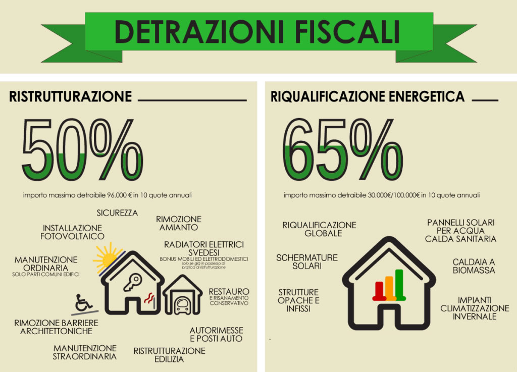 Incentivi e detrazioni for Detrazioni fiscali 2018